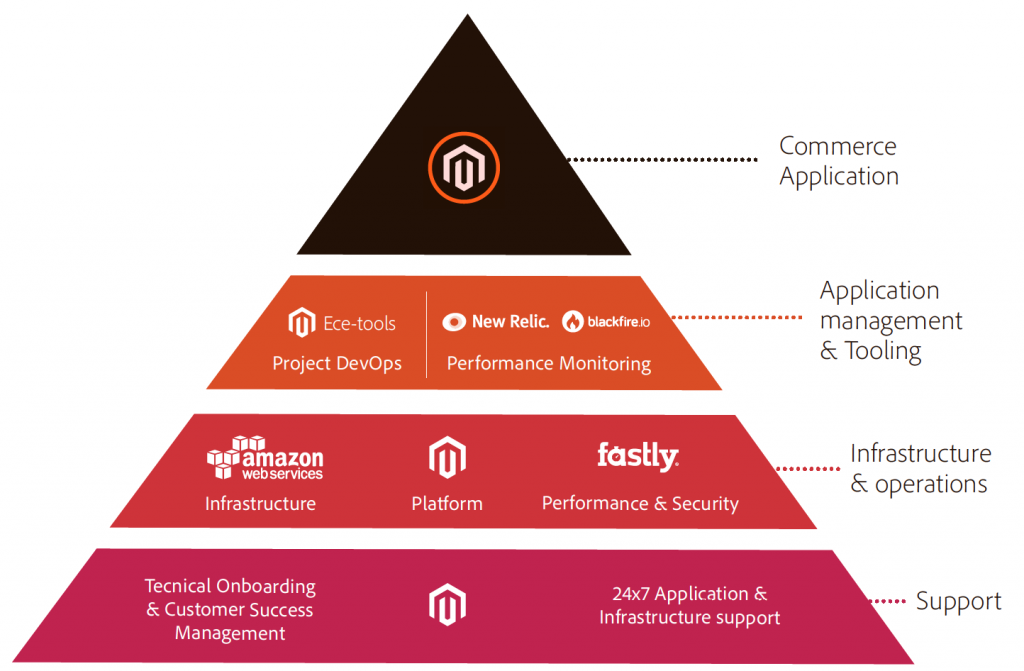 Magento Commerce Cloud Package